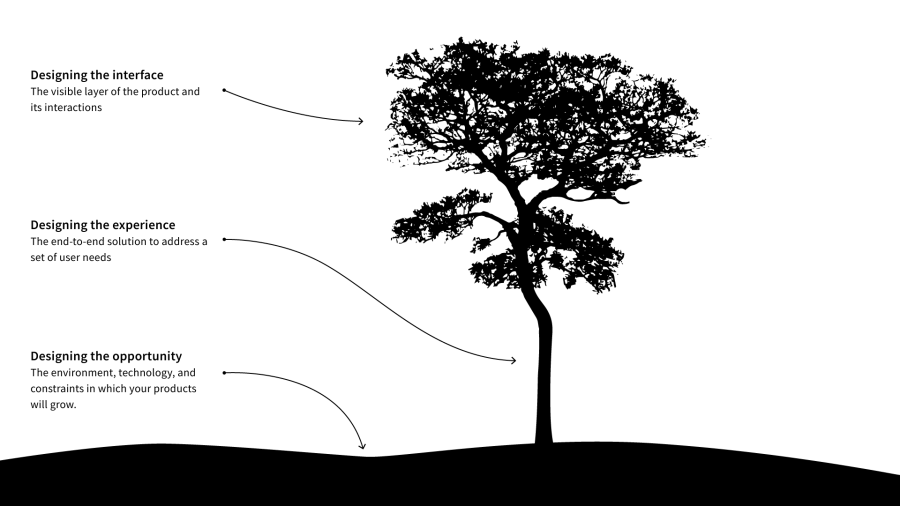 "A diagram of a tree with the ground labeled ""designing the opportunity"", the trunk labeled ""designing the experience"", and the leaves labeled ""designing the interface"""